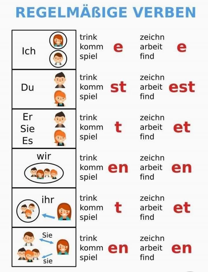 Regelmäßige Verben