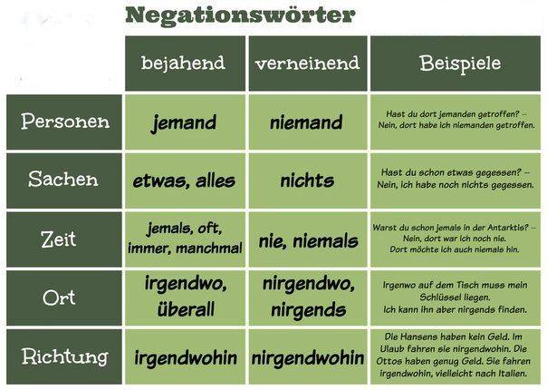 Negationswörter