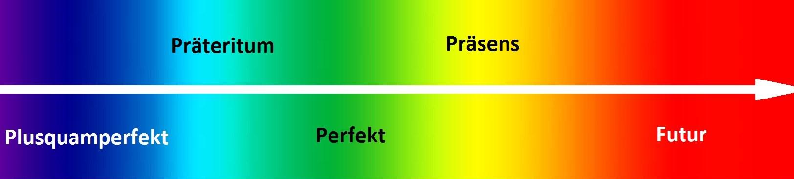 Präsens, Präteritum, Perfekt, Plusquamperfekt, Futur I, Futur II