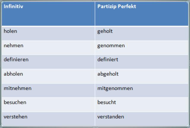 zguo 300x202 - Das Partizip Perfekt (Partizip II)