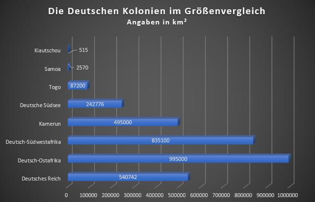 Die Deutschen Kolonien im Größenvergleich