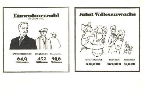 Einwohnerzahl im Jahre 1910 (64,9 Millionen) und der jährliche Volkszuwachs (840.000)