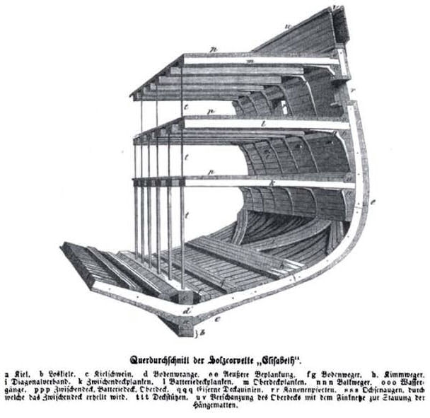 Querschnitt der Holzkorvette Elisabeth