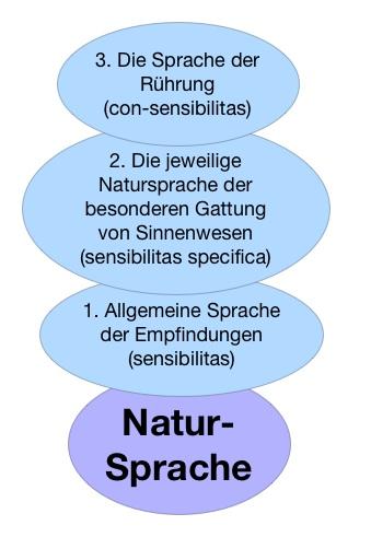 Natur-Sprache