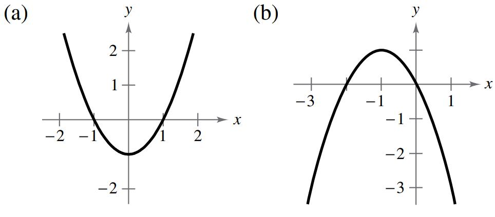 Writing Equations from Graphs Use the graph of f x = x 2