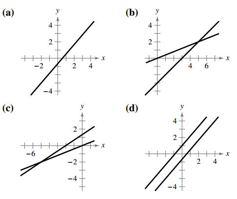 Matching a System with Its Graph In Exercises 31-34