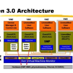 Stack Diagram Virtual Environment The Context Level Data Flow Depicts Paravirtualization – Wikipedia, Free Encyclopedia   Dev-ops