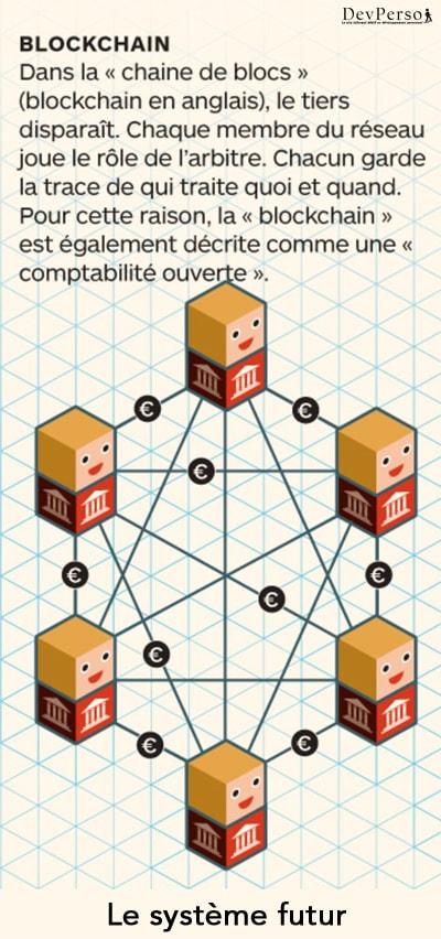 Comprendre la blockchain : la blockchain est un système décentralisé consultable de tous