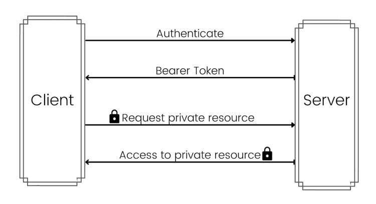 Access Flow