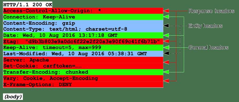 https___media.prod.mdn.mozit.cloud_attachments_2016_08_31_13823_0a5a12cef96993c8d6fa843d7230a9d9_HTTP_Response_Headers2