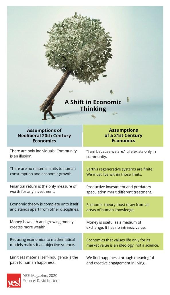 infographic assumptions of neoliberal economics