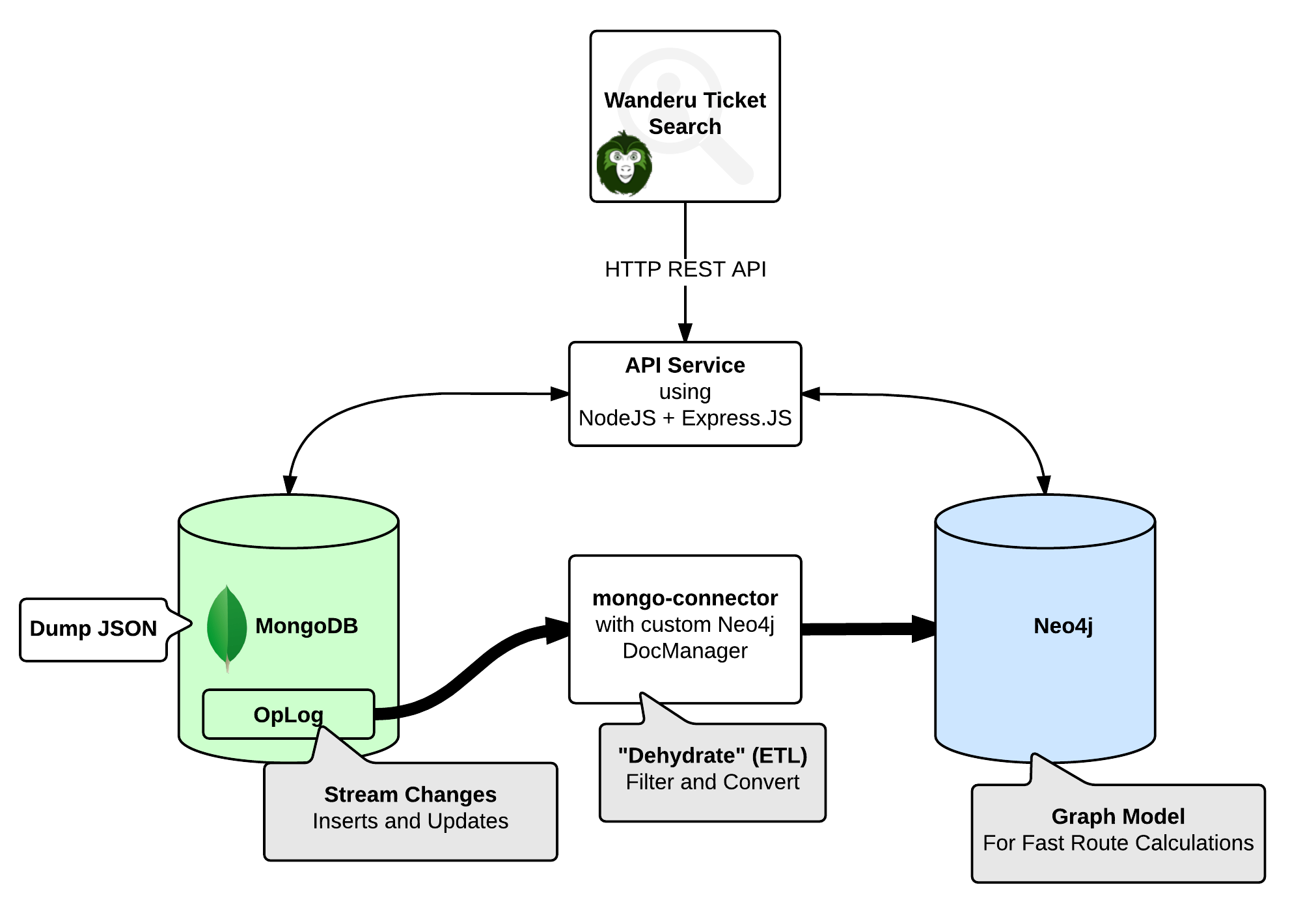 database architecture diagram 1990 honda civic fuse box polyglot persistence case study wanderu 43 neo4j mongodb