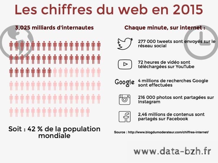 chiffres du web en 2015