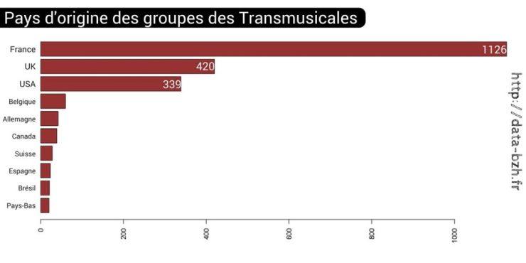 Les 10 pays d'origine les plus présents aux Transmusicales de Rennes