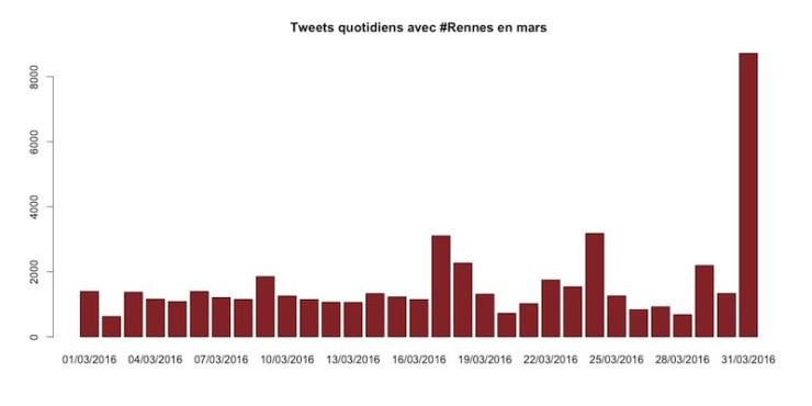 Tweets par jour contenant le hashtag #Rennes en mars 2016