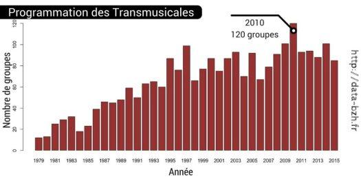 Évolution de la programmation des Transmusicales de Rennes