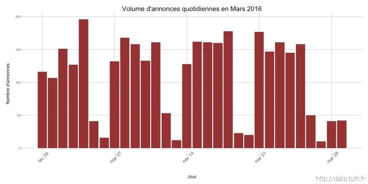 Annonces quotidiennes sur Ouest France Emploi