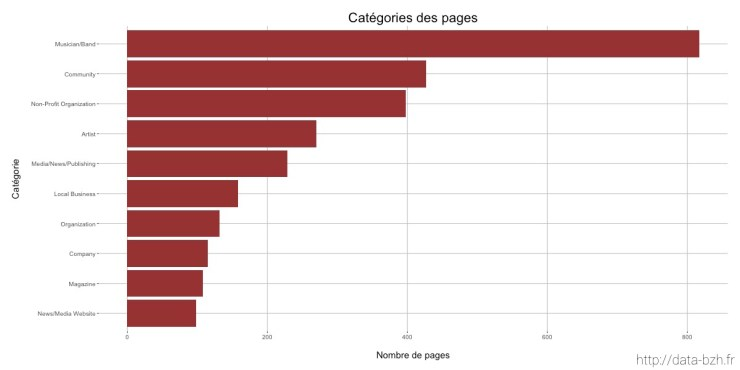 Catégories des pages de l'environnement