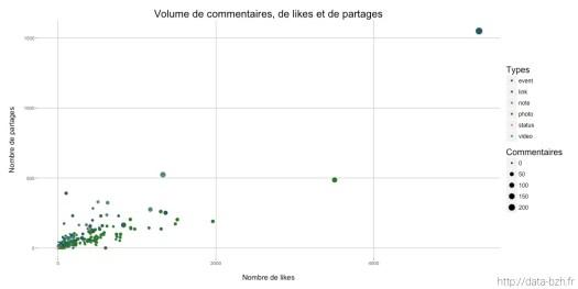Commentaires, likes et partages sur la page Facebook de Rennes Metropole