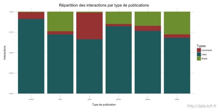 Répartition des interactions en fonction du type de publication