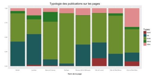 Typologie des publications sur les pages Facebook des villes bretonnes