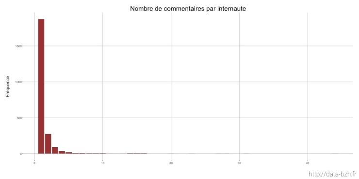 Nombre de commentaires par internautes sur la page Facebook de Rennes Métropole