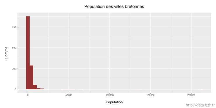 Population des villes bretonnes