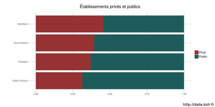 Proportion des établissements primaires et secondaires public privé