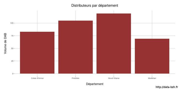 Distributeurs automatiques de billets par département