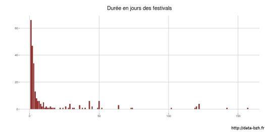 Répartitions des durées des festivals