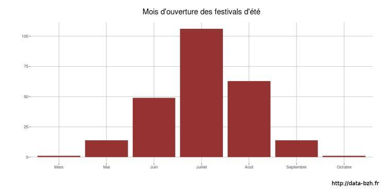 Mois d'ouverture des festivals d'été