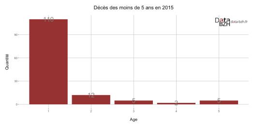 Décès des moins de 5 ans en 2015