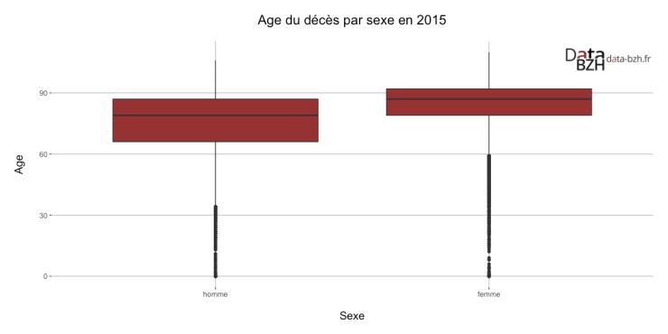 Age du décès par sexe en 2015