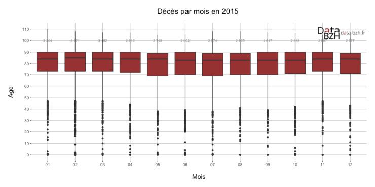 Décès par mois en 2015
