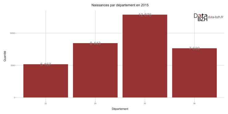 Naissances par département en 2015