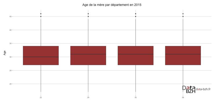 Age de la mère par département en 2015