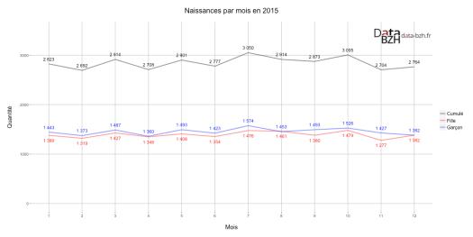 Naissances par mois en 2015