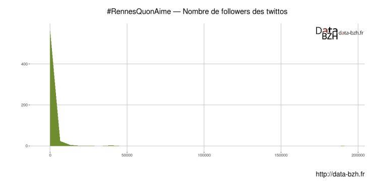 Nombre de followers par twittos