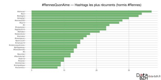 Hashtags récurrents
