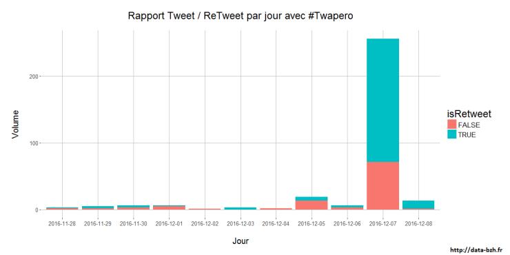 rapport-tweet-rt-#twapero