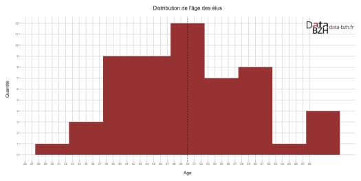 Distribution de l'âge des élus