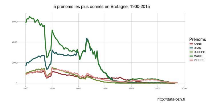 Évolution des 5 prénoms les plus donnés en Bretagne