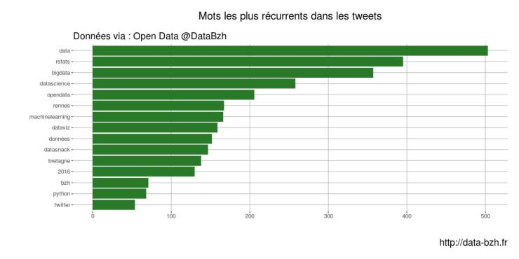 mots récurrents tweets