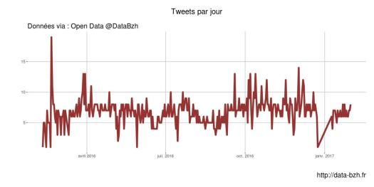 Tweets par jour