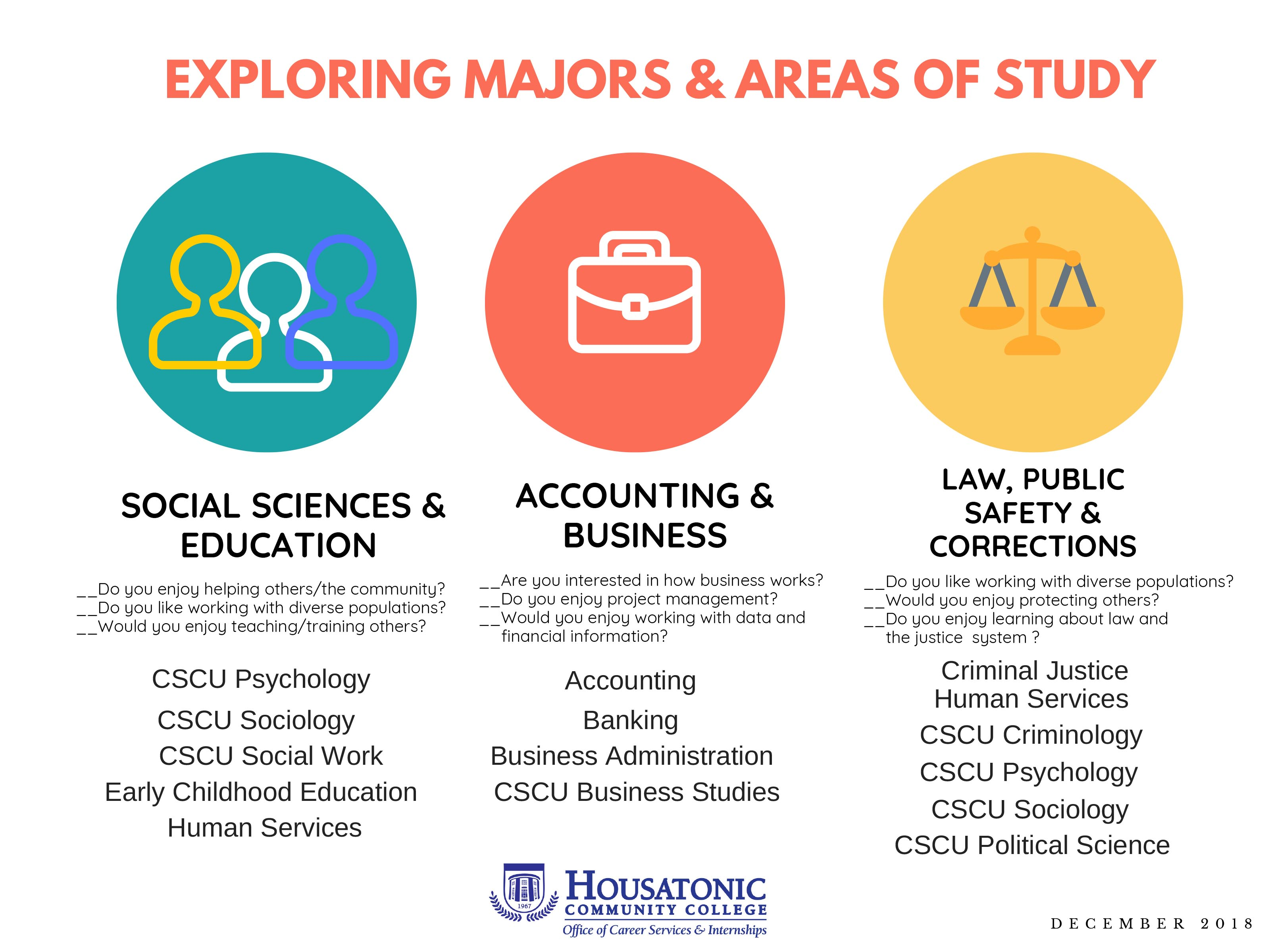 Exploring Majors Areas Of Study