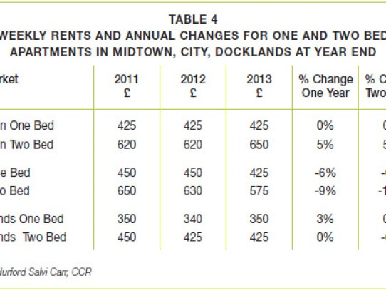 Rental Market – Year End 2013