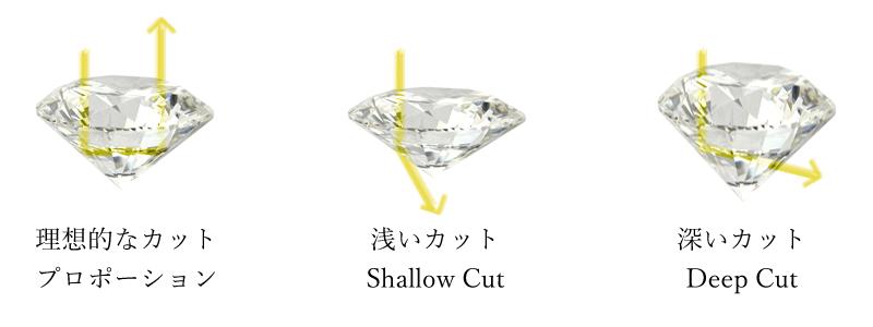ダイヤモンドのCut カット(形状)