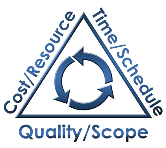 Code/Time/Quality Triangle