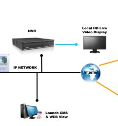 surveillance camera network cabling mynetworksolution it wiring surveillance systems [ 3672 x 2126 Pixel ]