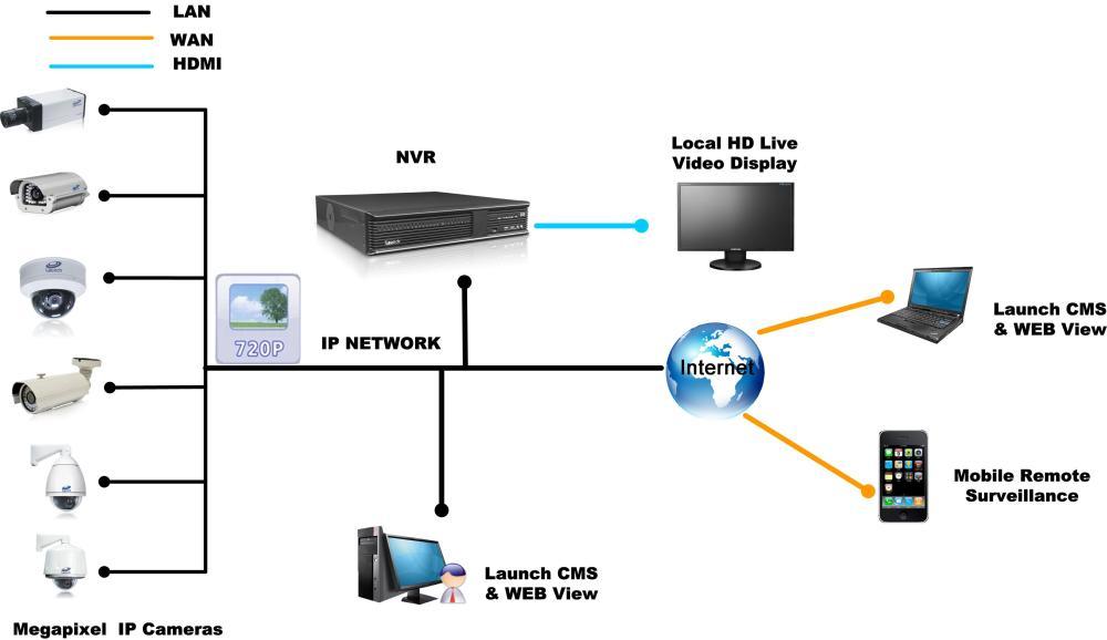 medium resolution of surveillance camera network cabling mynetworksolution it wiring surveillance systems